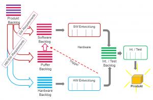 Requirement Flow mit dedizierter Teststufe