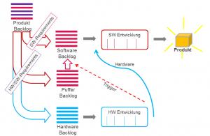Requirement Flow mit integrierter Teststufe