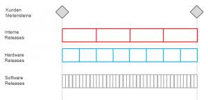 Timeboxes für die Embedded-Entwicklung