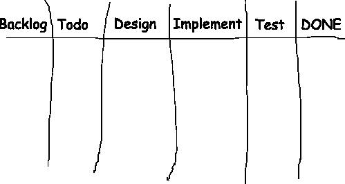 Prozess-Kanbanboard